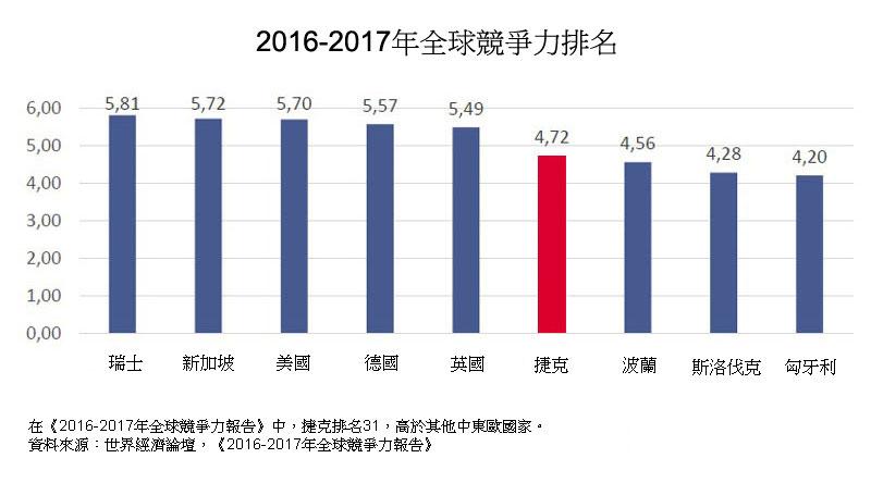 表: 2016-2017年全球競爭力排名