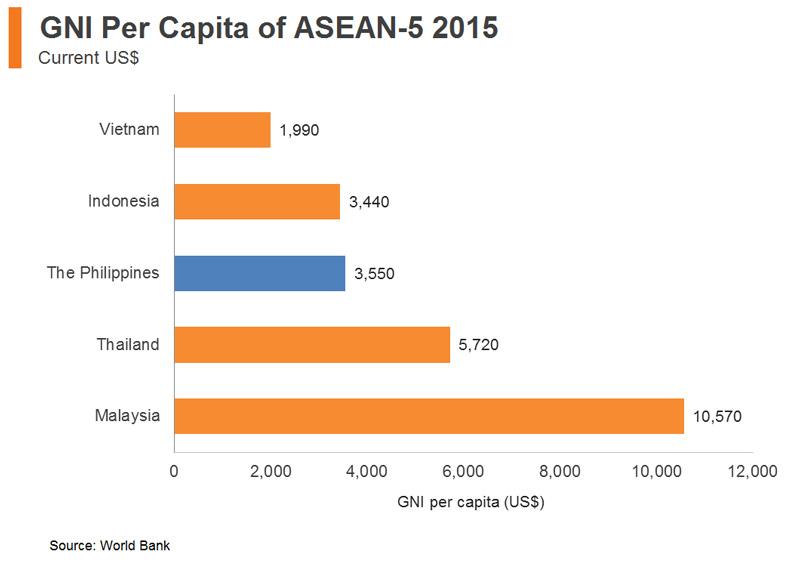 Chart: GNI Per Capita of ASEAN-5 2015