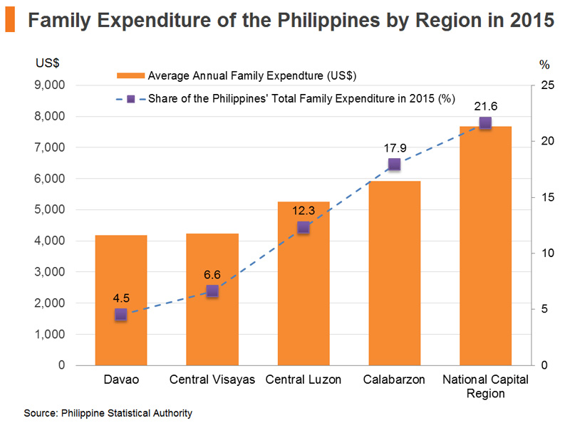 Chart: Family Expenditure of the Philippines by Region in 2015