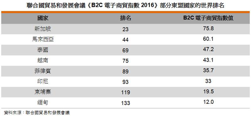 表: 聯合國貿易和發展會議《B2C電子商貿指數2016》部分東盟國家的世界排名