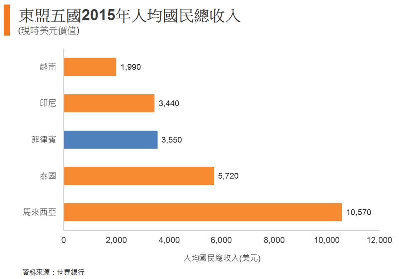 圖: 東盟五國2015年人均國民總收入