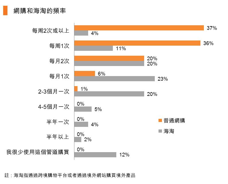 圖:網購和海淘的頻率