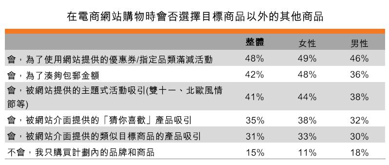 表:在電商網站購物時會否選擇目標商品以外的其他商品