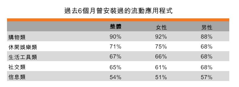 表:过去6个月曾安装过的流动应用程式