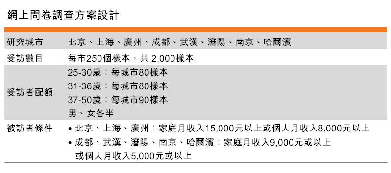 表:网上问卷调查方案设计