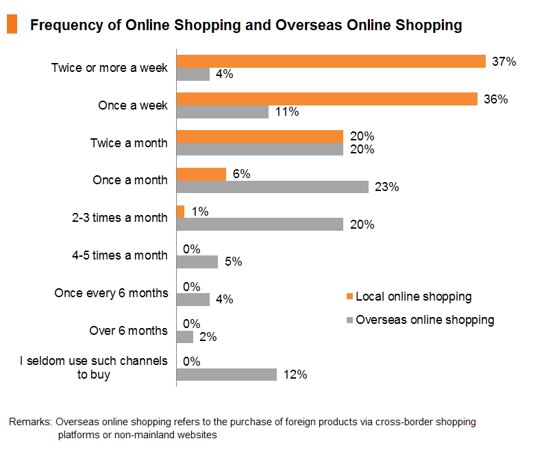 Chart: Frequency of Online Shopping and Overseas Online Shopping