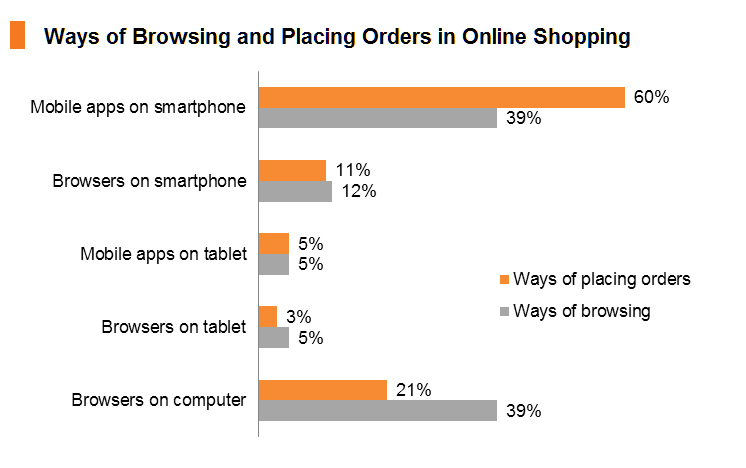 Chart: Ways of Browsing and Placing Orders in Online Shopping