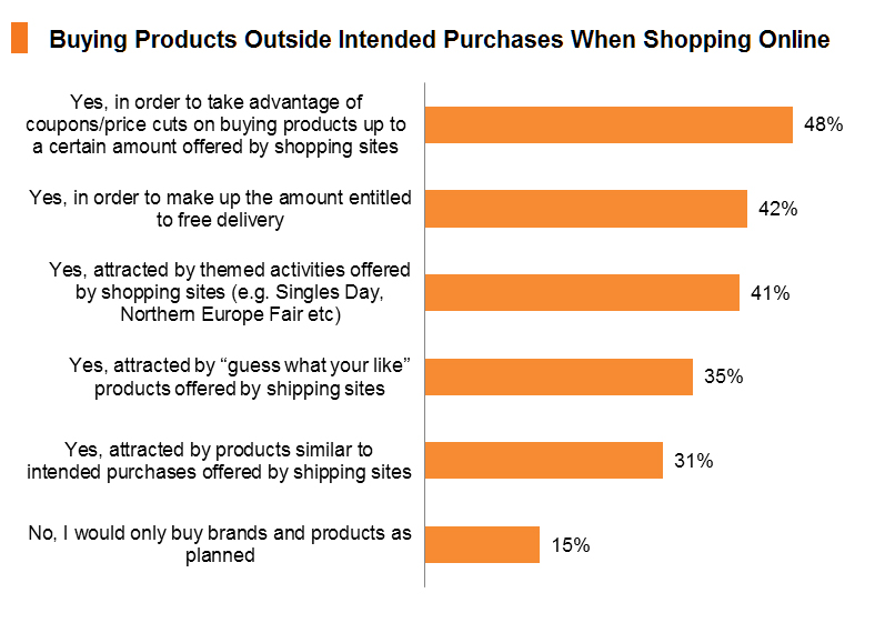 Chart: Buying Products Outside Intended Purchases When Shopping Online