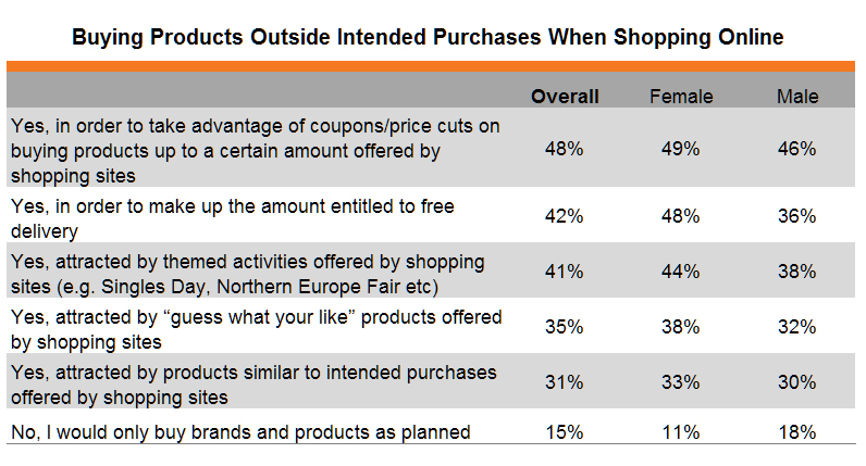 Table: Buying Products Outside Intended Purchases When Shopping Online