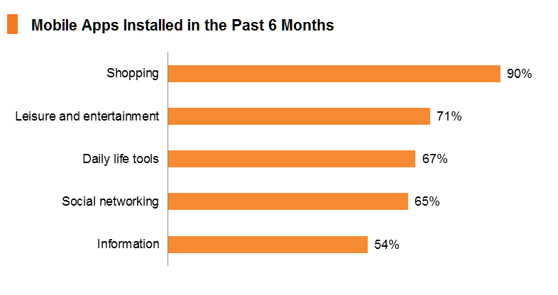 Chart: Mobile Apps Installed in the Past 6 Months