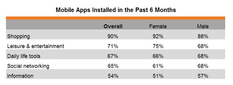 Table: Mobile Apps Installed in the Past 6 Months