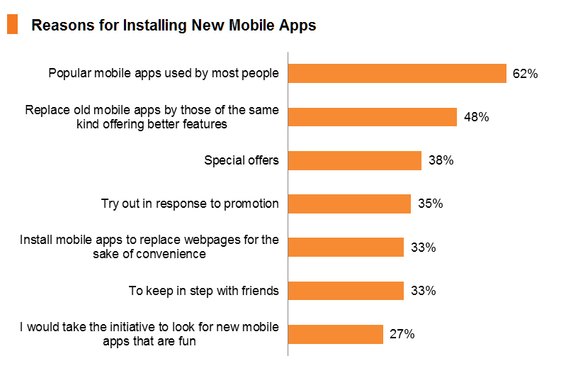 Chart: Reasons for Installing New Mobile Apps
