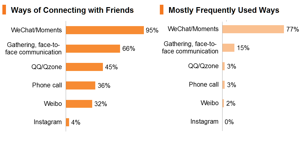 Chart: Ways of Connecting with Friends_Mostly Frequently Used Ways