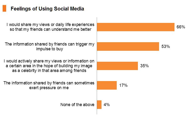 Chart: Feelings of Using Social Media