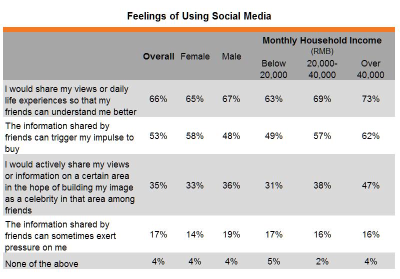 Table: Feelings of Using Social Media