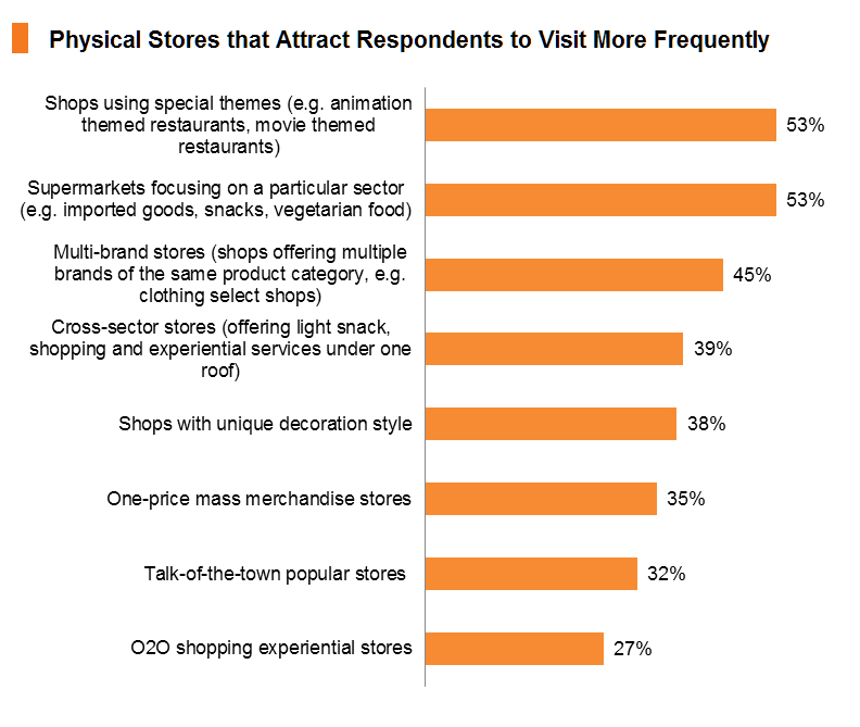 Chart: Physical Stores that Attract Respondents to Visit More Frequently