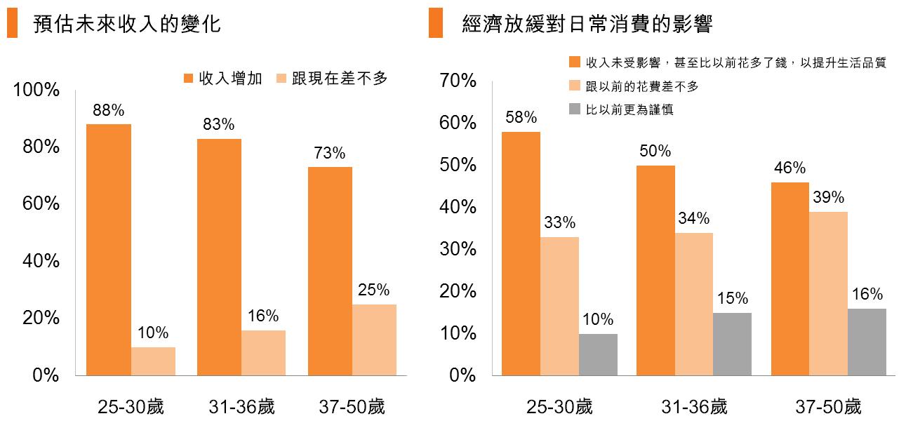 圖:預估未來收入的變化_經濟放緩對日常消費的影響