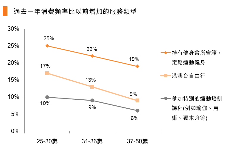 圖:過去一年消費頻率比以前增加的服務類型