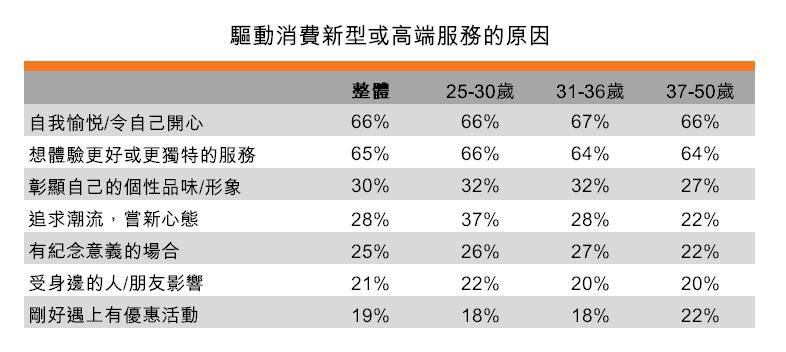 表:驅動消費新型或高端服務的原因
