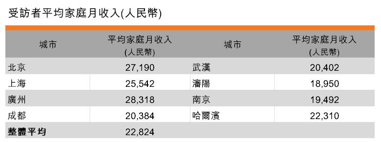 表:受訪者平均家庭月收入 (人民幣)