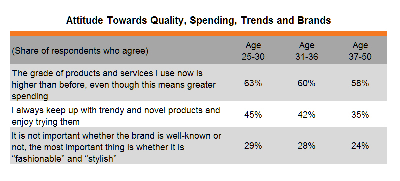Table: Attitude Towards Quality, Spending, Trends and Brands