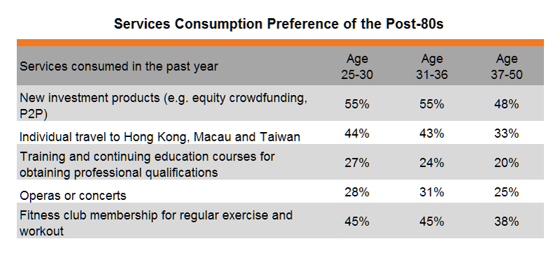 Table: Services Consumption Preference of the Post-80s