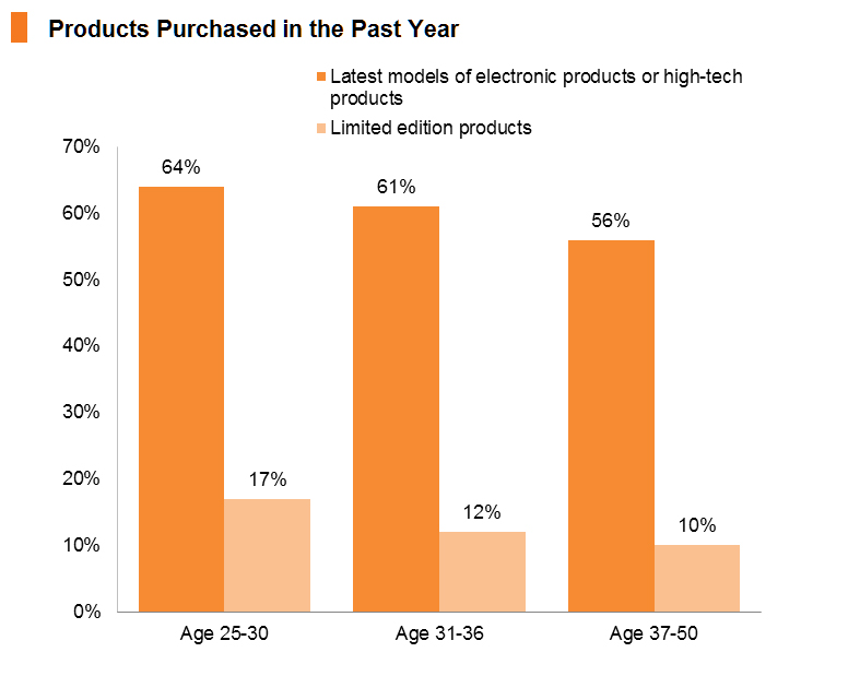 Chart: Products Purchased in the Past Year