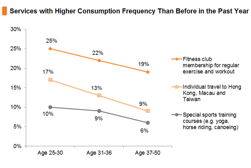 Chart: Services with Higher Consumption Frequency Than Before in the Past Year