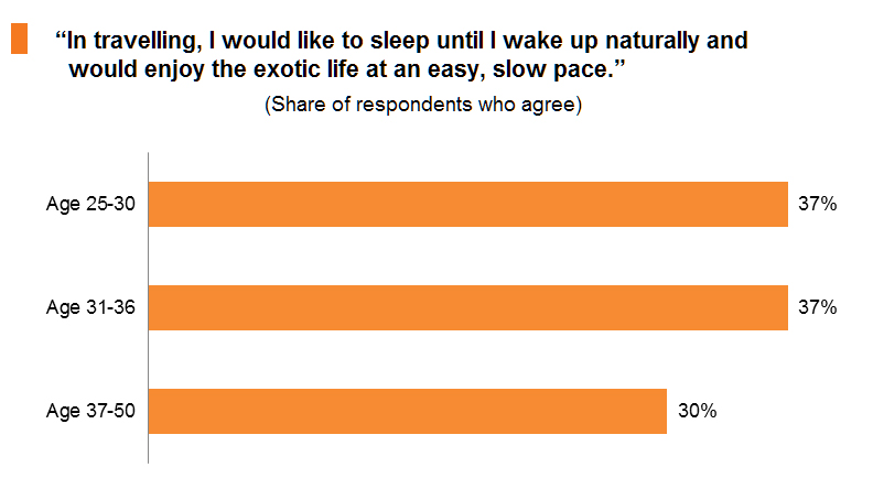 Chart:In travelling, I would like to sleep until I wake up naturally and would enjoy the exotic life