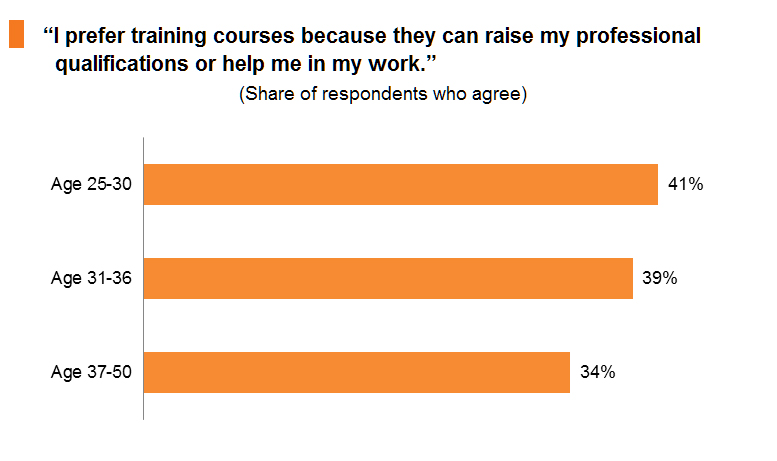 Chart: I prefer training courses because they can raise my professional qualifications or help me