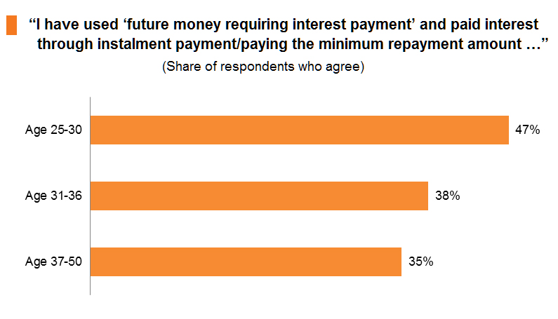 Chart: I have used 'future money requiring interest payment' and paid interest through instalment