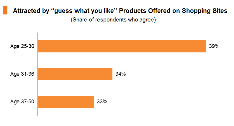 "Chart: Attracted by ""guess what you like"" Products Offered on Shopping Sites"