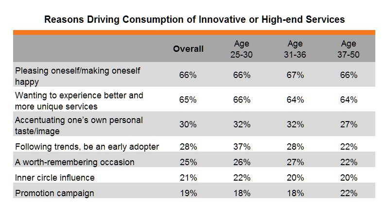 Table: Reasons Driving Consumption of Innovative or High-end Services