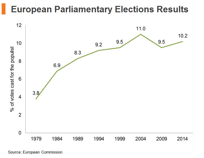 Chart: European Parliamentary Elections Results