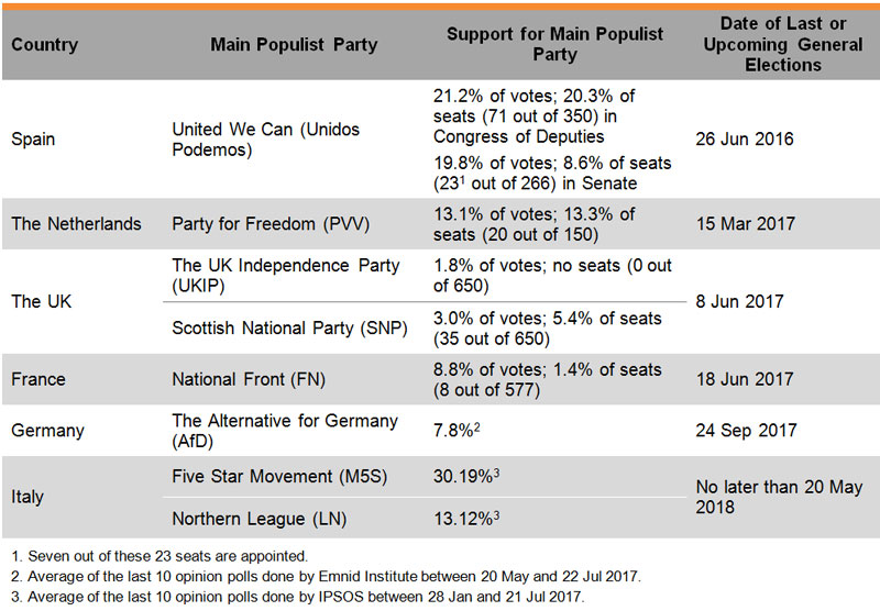 Table: Populism in European Elections