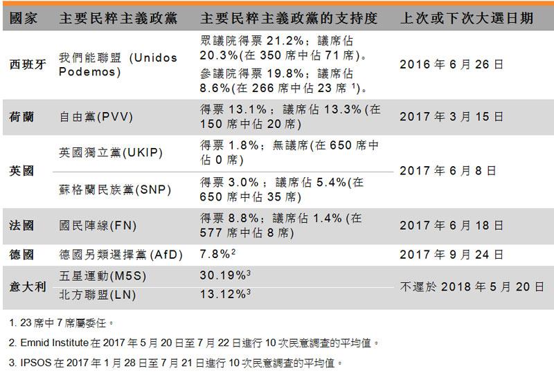 表:主要民粹主意政党