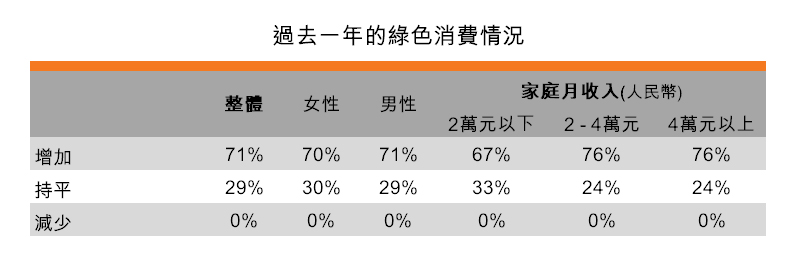 表:过去一年的绿色消费情况