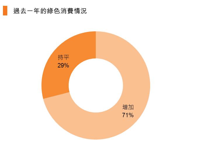 图:过去一年的绿色消费情况