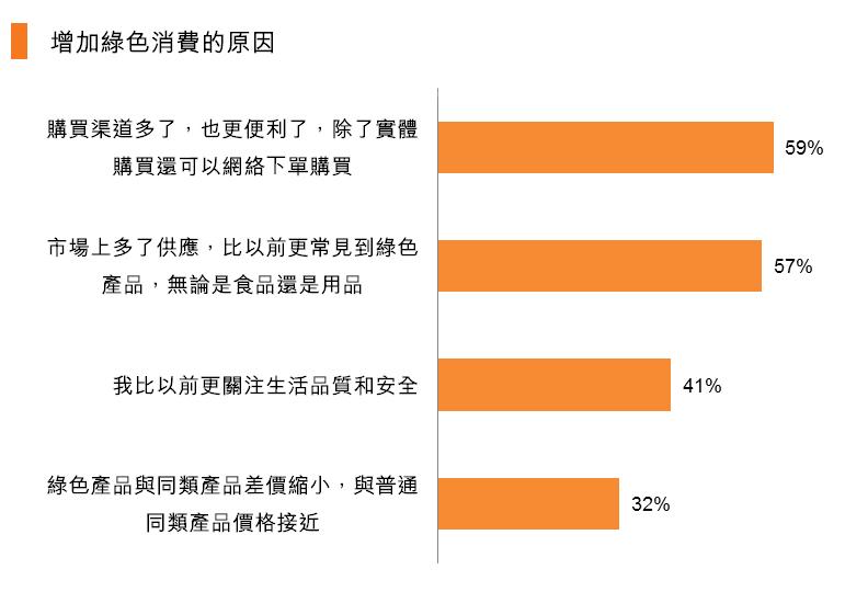 图:增加绿色消费的原因