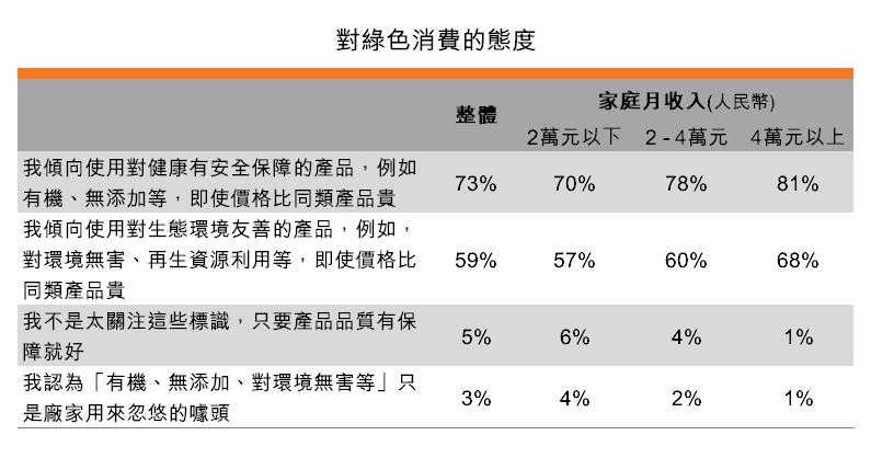 表:对绿色消费的态度