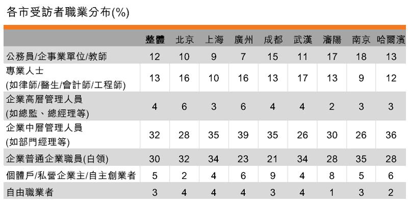 表:各市受访者职业分布(%)