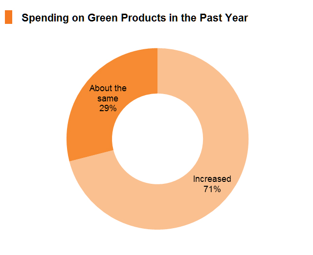 Chart: Spending on Green Products in the Past Year