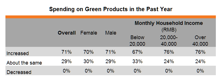 Table: Spending on Green Products in the Past Year