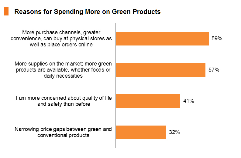 Chart: Reasons for Spending More on Green Products
