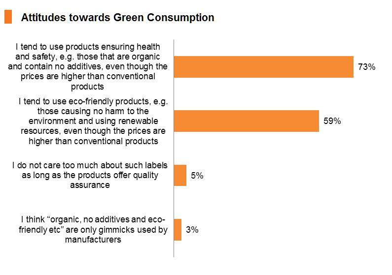 Chart: Attitudes towards Green Consumption