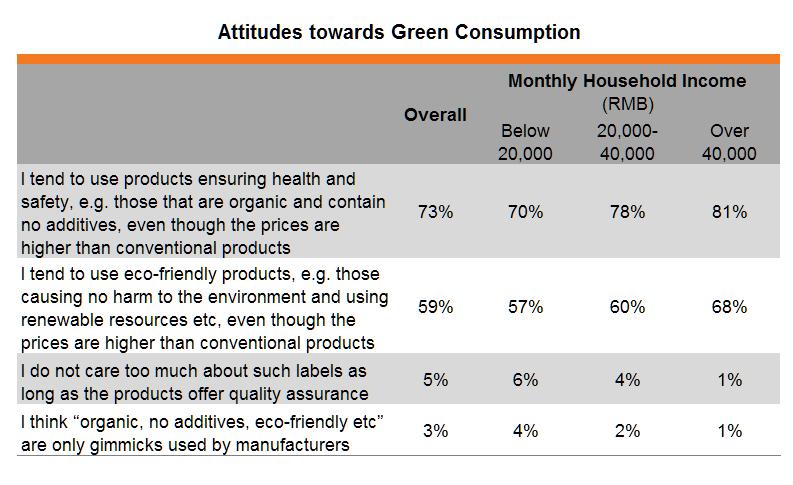 Table: Attitudes towards Green Consumption