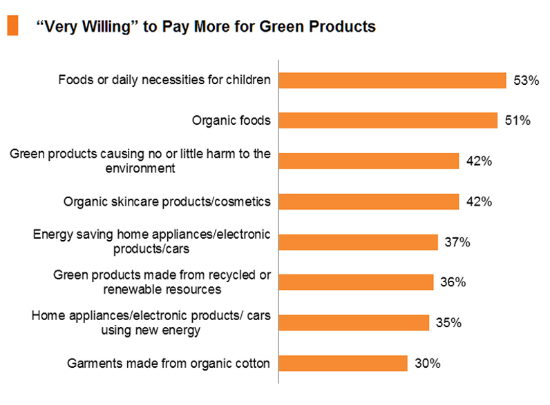 "Chart: ""Very Willing"" to Pay More for Green Products"