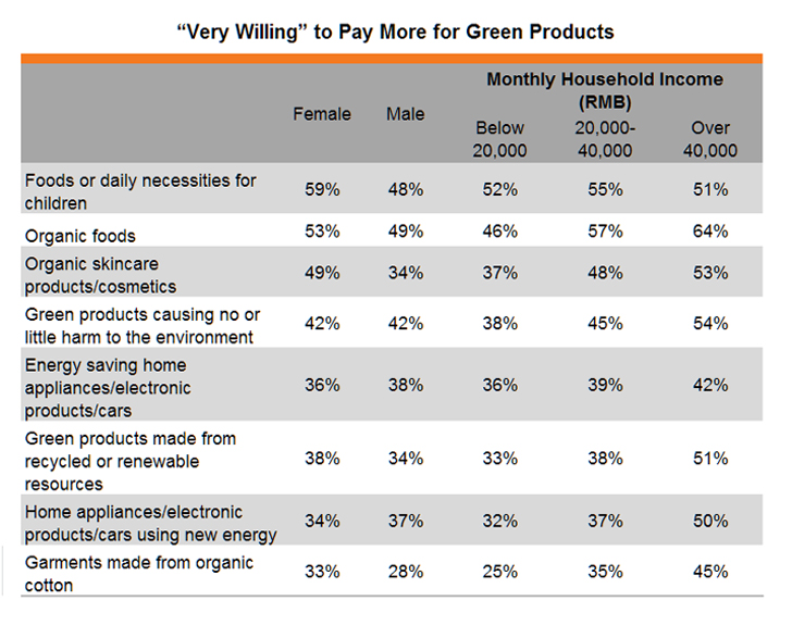 "Table: ""Very Willing"" to Pay More for Green Products"