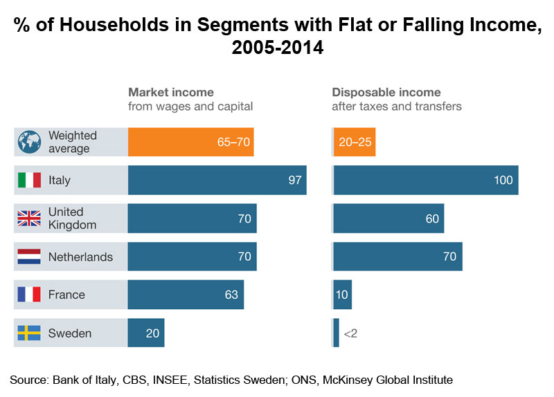 Chart: % of Households in Segments with Flat or Falling Income, 2005-2014