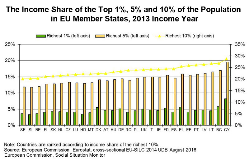 Chart: The Income Share of the Top 1%, 5% and 10% of the Population in EU Member States